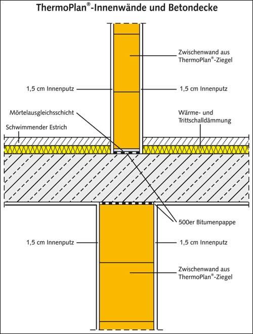ThermoPlan  Innenwände Und Betondecke